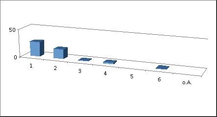 Diagramm 9