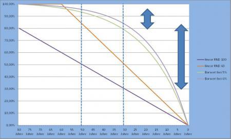 Diagramm-Wertminderung-EWundSW
