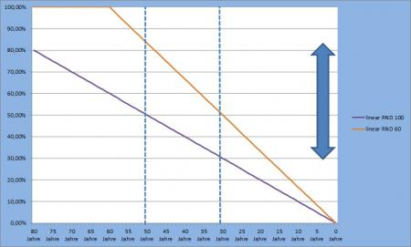 Diagramm-Wertminderung-SW