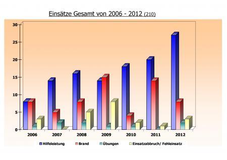 Einsatzstatistik 2006-2012