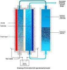System Fließ-Bild