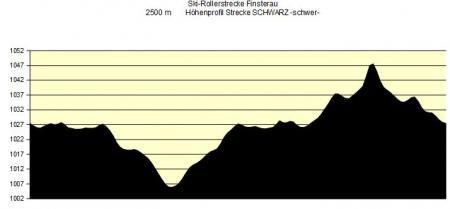 Höhendiagramm