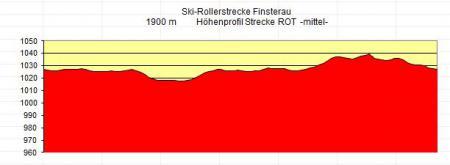 Höhendiagramm 1900m