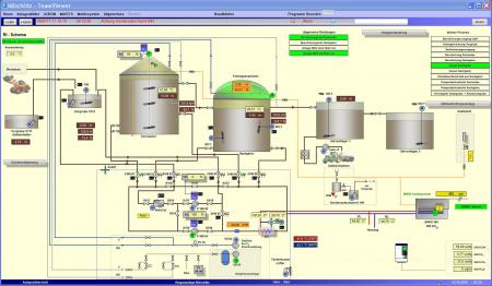 Leitsystem R&I-Schema