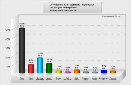 LTW - erst