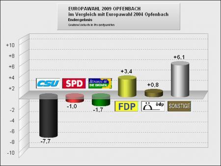 Opfenbach vergleich