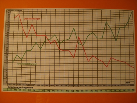 Statistik Urnenbestattungen und Erdbestattungen im Vergleich