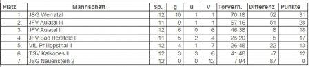 tabelle 2.jpg