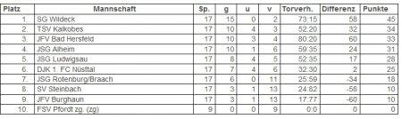 tabelle 5.jpg