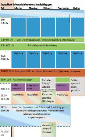 Tagesablauf Sozialarbeiter und Sozialpädagogen Größere Ansicht