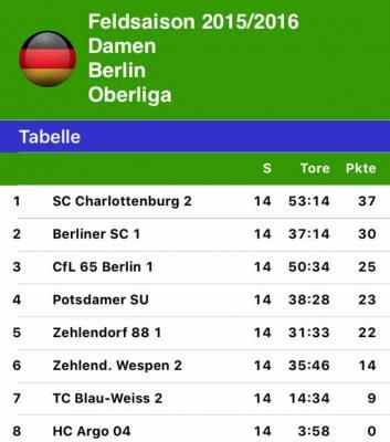 Foto des Albums: Letzter Spieltag Oberliga Damen Berlin (19.06.2016)