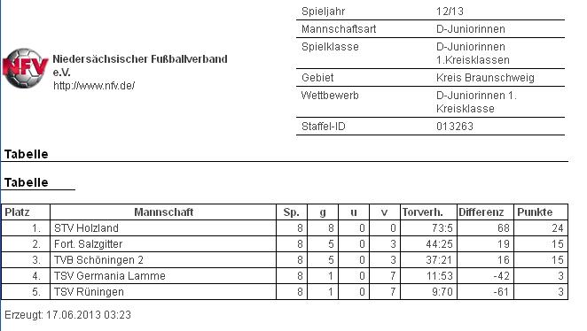 Foto der Galerie: Abschluss-Tabellen der Saison 2012/13