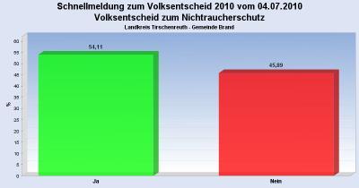 Foto zur Meldung: Überdurchschnittliche Wahlbeteiligung in Brand - 54,11 Prozent stimmen für JA beim Volksentscheid