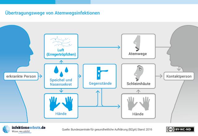 Übertragungswege von Atemwegsinfektionen