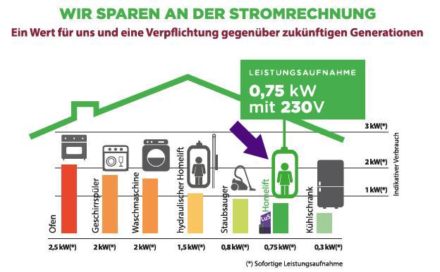 Energieeffiziente Aufzüge ohne Maschinenraum Feuerberg & Kreuzberg von Aufzug LuS