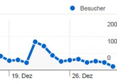 Foto zu Meldung: Google-Analyse für Dezember 2011