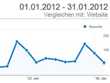 Foto zu Meldung: Rund 2.500 Besuche im Januar