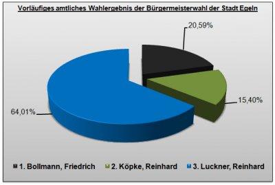 Foto zur Meldung: Vorläufiges amtliches Wahlergebnis der Bürgermeisterwahl der Stadt Egeln