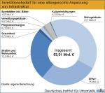 Foto zur Meldung: Umbau zu altengerechten Kommunen kostet 53 Mrd. Euro