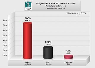 Vorschaubild zur Meldung: Bürgermeisterwahl: so hat Wächtersbach gewählt:  Erster Stadtrat Andreas Weiher fährt hervorragendes Ergebnis ein