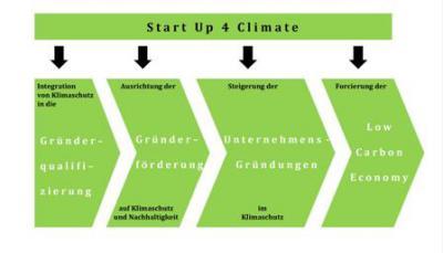 Foto zur Meldung: Neue Initiative für grüne Gründer