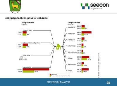 """Foto zur Meldung: 4. Bürgerinformation """"Energie aus Rehfelde für Rehfelde"""""""
