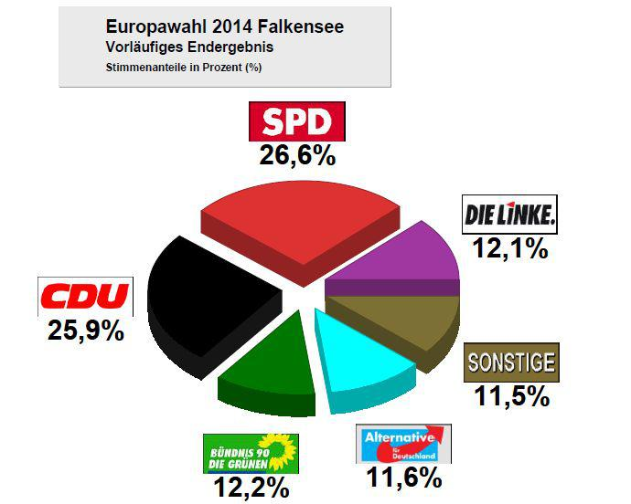 Vorschaubild zur Meldung: Vorläufiges Endergebnis zur Europawahl in Falkensee