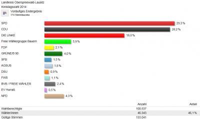 Foto zur Meldung: Europa- und Kommunalwahlen 2014 in OSL: Vorläufige Ergebnisse stehen fest