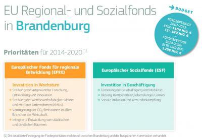 Foto zur Meldung: Regionalpolitik der EU: Kommission veröffentlicht Informationsblätter