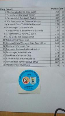 Ergebnisse 9. Landesmeisterschaft Männerballette