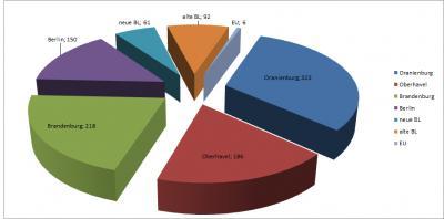 Foto zu Meldung: Vergaben: Städtische Gelder gehen in die Region
