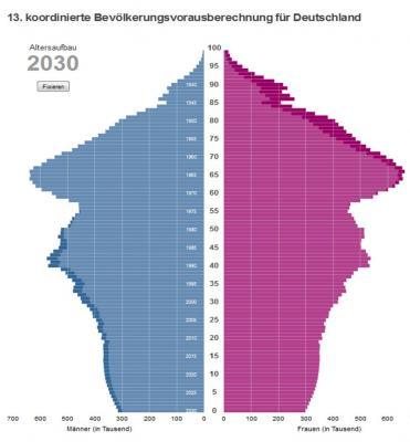 Foto zur Meldung: Neue Bevölkerungsvorausberechnung für Deutschland bis 2060