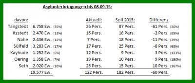 Belegung der Gemeinden im Amt Itzstedt