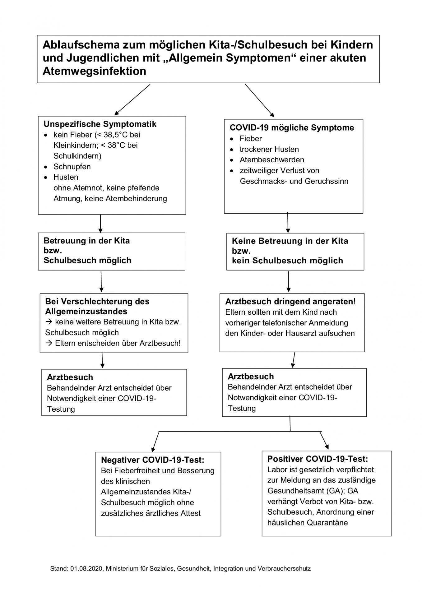 """Ablaufschema zum möglichen Kita-/Schulbesuch bei Kindern und Jugendlichen mit """"Allgemein Symptomen"""" einer akuten Atemwegsinfektion"""