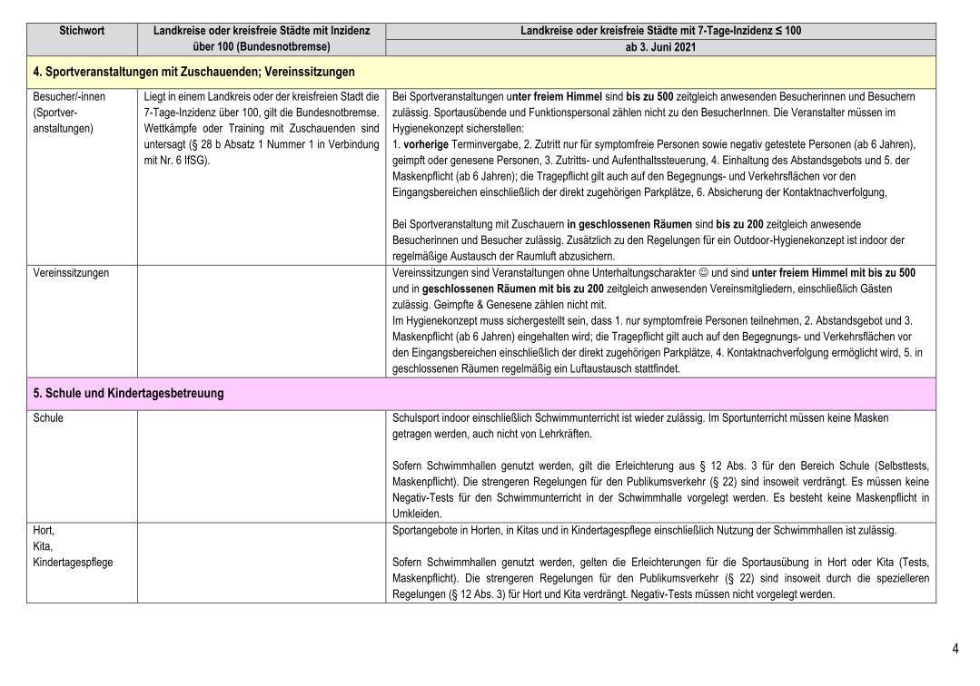 Übersicht über die Infektionsschutz - Regelungen im Sport (02. Juni 2021)