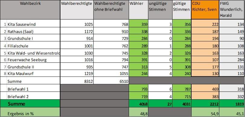 Ergebnis Wahlbezirke