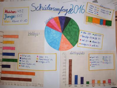 Foto zur Meldung: Schülerumfrage