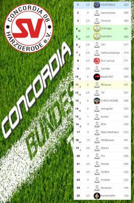 Foto zu Meldung: Der Sieger des Concordia08 Tippspiels steht fest !