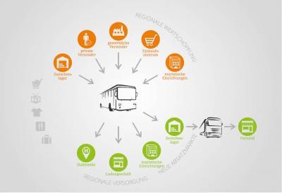 Foto zur Meldung: Ein Bus für Passagiere und Pakete: Neue KombiBus- Richtlinie in Kraft getreten