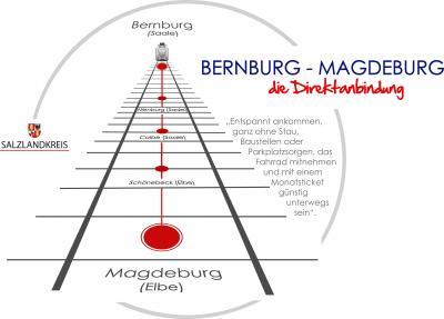 Foto zu Meldung: Erhalt der Bahnverbindung zwischen Bernburg (Saale) und Magdeburg erfordert stabile Fahrgastzahlen