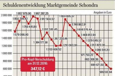 Foto zur Meldung: InFranken.de: Schondra mit neuen Baugebieten gegen Demografie