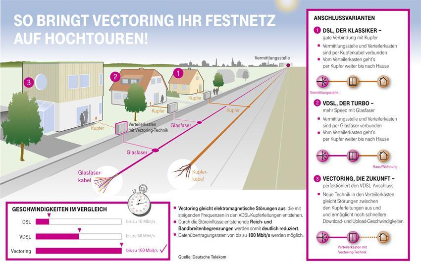 Telekom Glasfaserausbau Karte.Kyritz Glasfaser Ausbau Mehr Tempo Für Kyritz