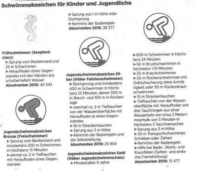 Vorschaubild zur Meldung: Zu viele Nichtschwimmer in Deutschland