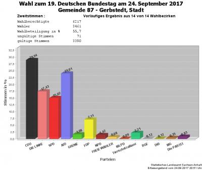 Vorschaubild zur Meldung: Vorläufiges Ergebnis der Bundestagswahl vom 24. September 2017