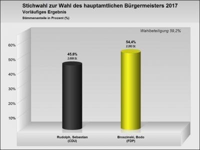 Das vorläufige Endergebnis der Stichwahl zur Wahl des Bürgermeisters Doberlug-Kirchhain steht fest