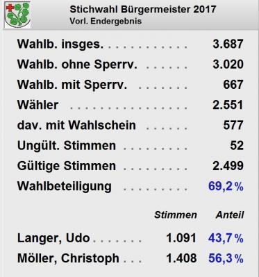 Vorschaubild zur Meldung: Vorl. Endergebnis der Bürgermeisterstichwahl am 08.10.2017
