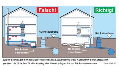 Schutz vor Rückstau - Informationen für Hausbesitzer (Quelle Text/Grafik: Wasserzeitung OWA/ Spree PR)