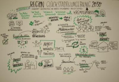 """Foto zur Meldung: Workshop """"Zukunft gestalten im Kreis Steinburg 2030"""""""
