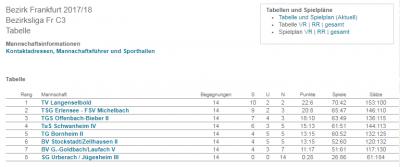 Foto zu Meldung: Abteilung Badminton - Gesamtergebnis Bezirksliga C