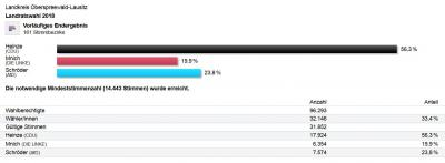 Foto zur Meldung: Landratswahlen im OSL-Kreis: Ergebnisse online!